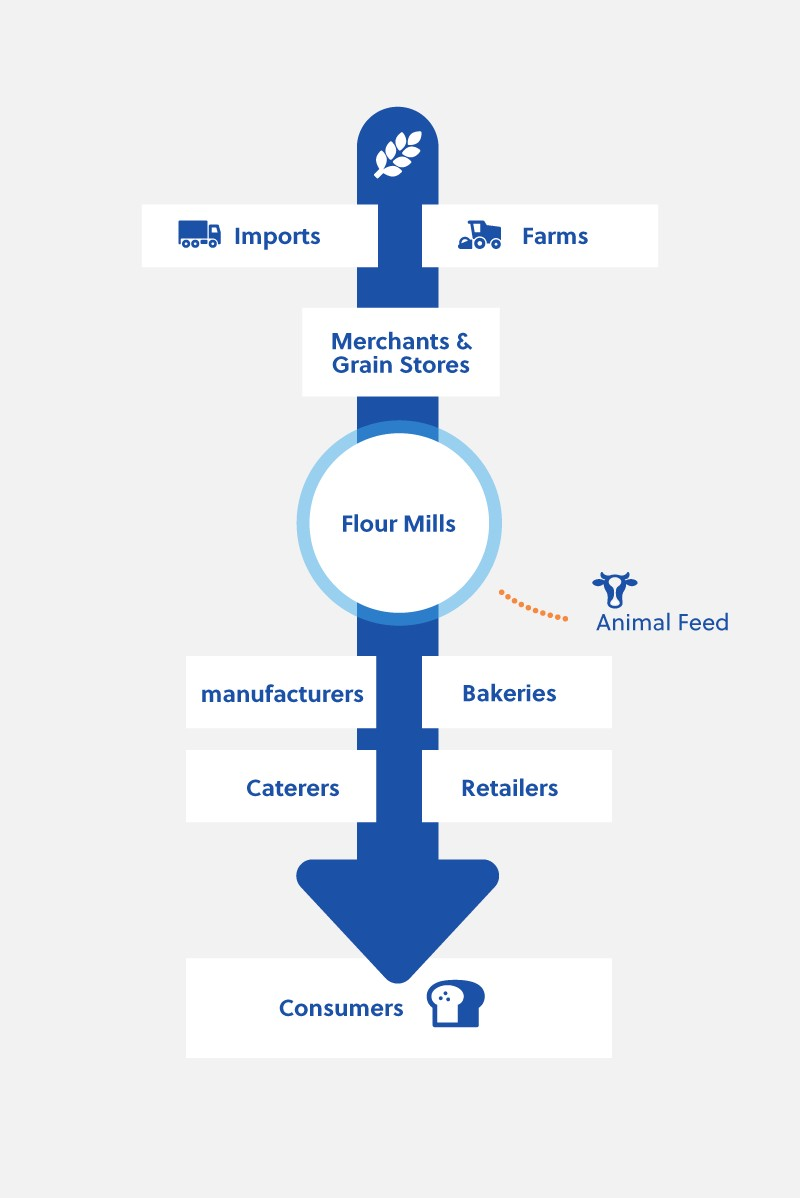 The European Flour Milling Supply Chain
